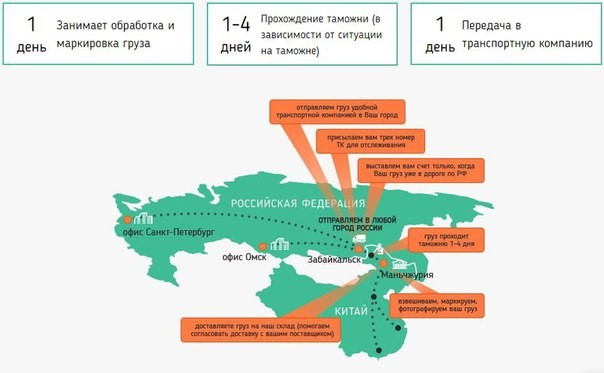 карта доставки грузов с Китайского рынка в Россию