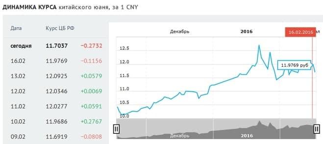 Курсы одних валют к другим постоянно колеблются. Рубль и юань не исключение