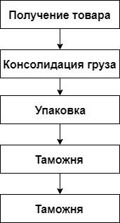 У каждого канала доставки свои факторы, от которых зависит цена