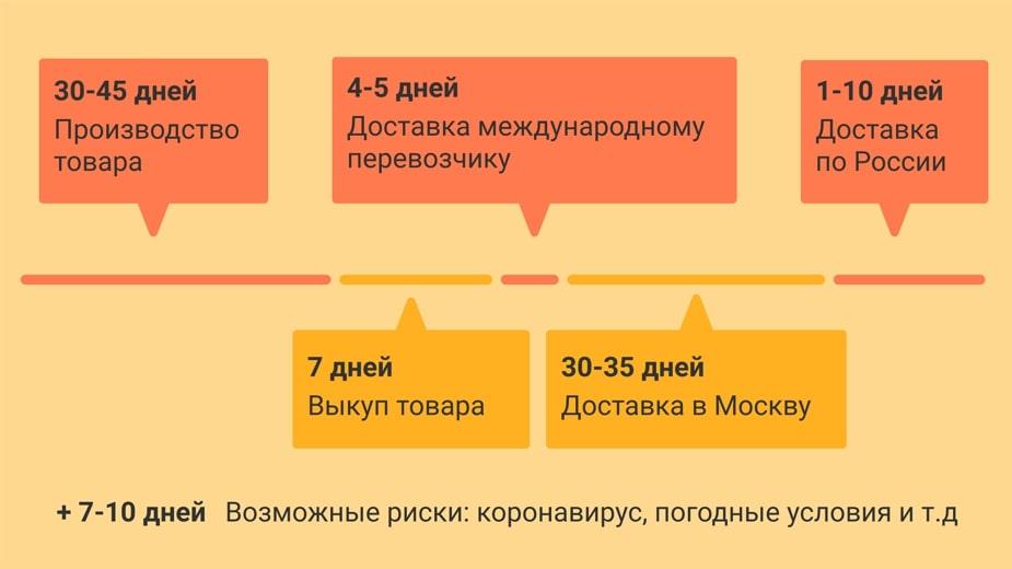 Если этот цикл захватывает наш Новый год, срок увеличивается еще на 7-10 дней. А если китайский Новый год — минимум на месяц.