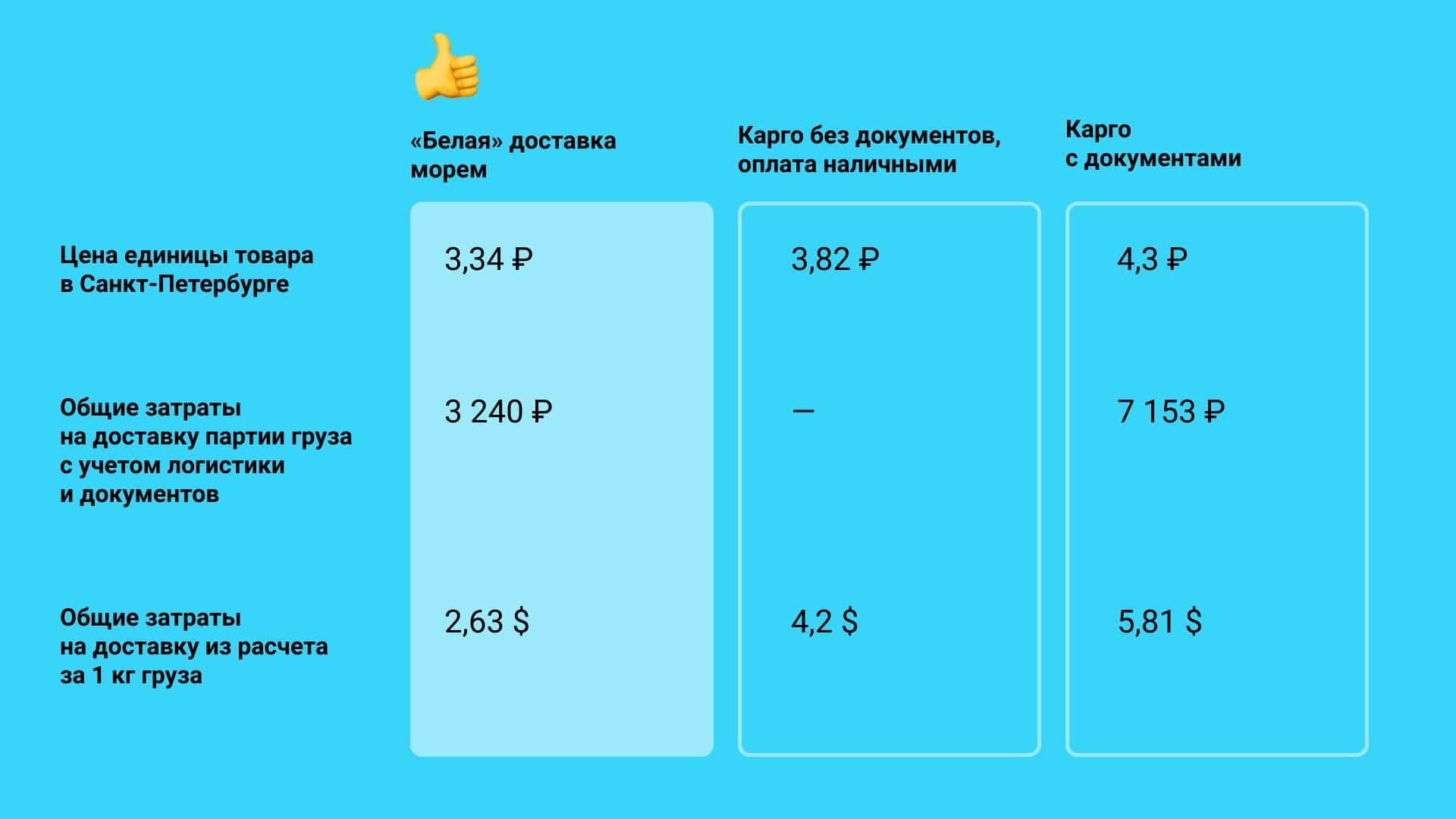 Сравнение цен при доставке баночек для гелей-лаков «карго» и «в белую»