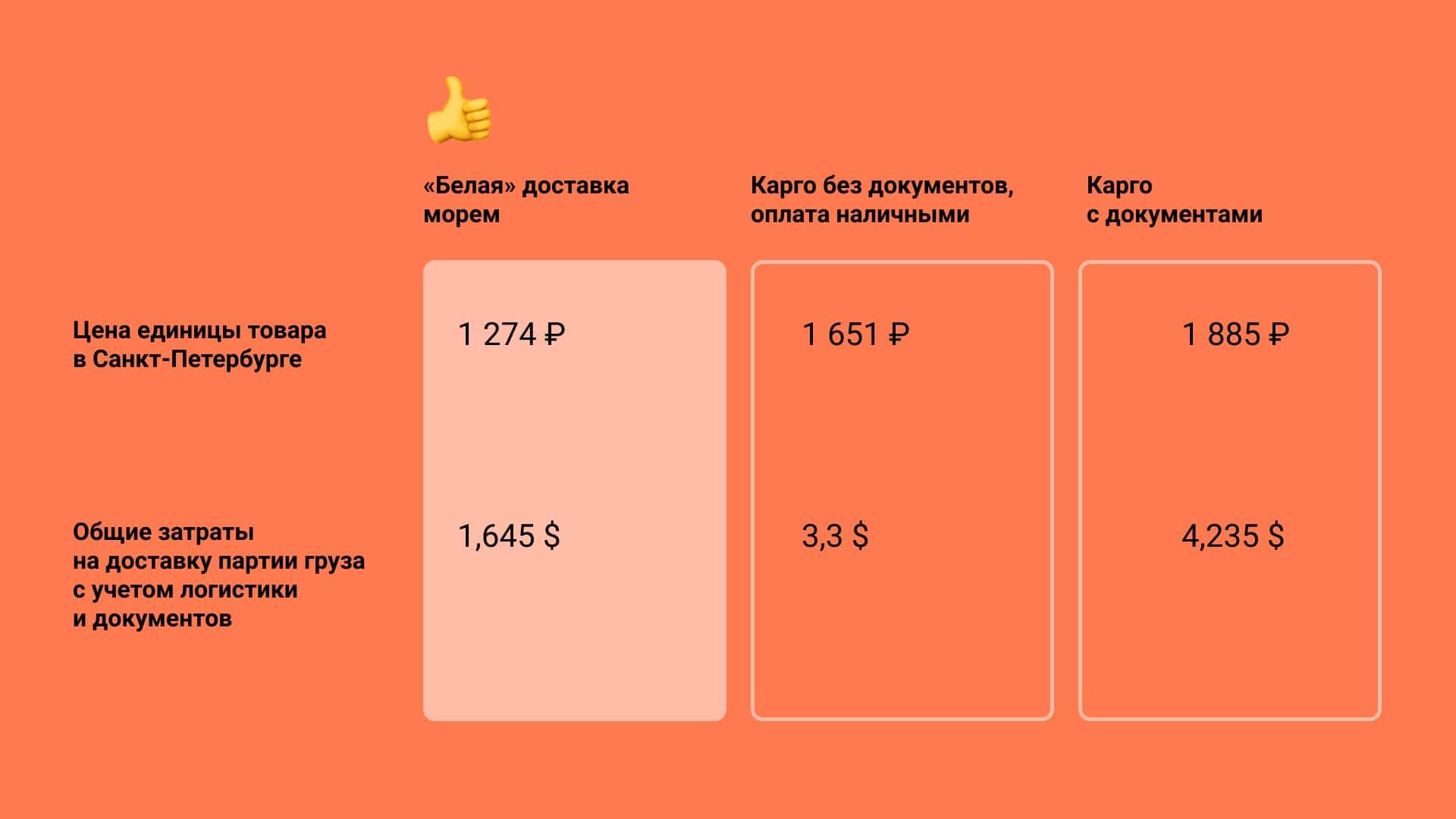 Сравнение цен сухожаровых шкафов для маникюра и педикюра при доставке  карго и в белую
