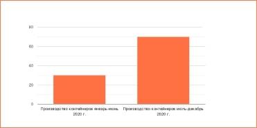 Увеличение стоимости контейнерных перевозок из Китая
